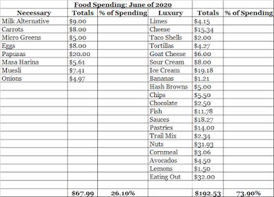 June Food Expenses