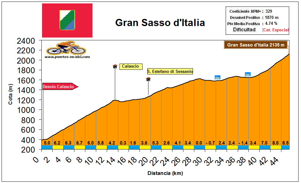 Altimetría Perfil Gran Sasso d'Italia