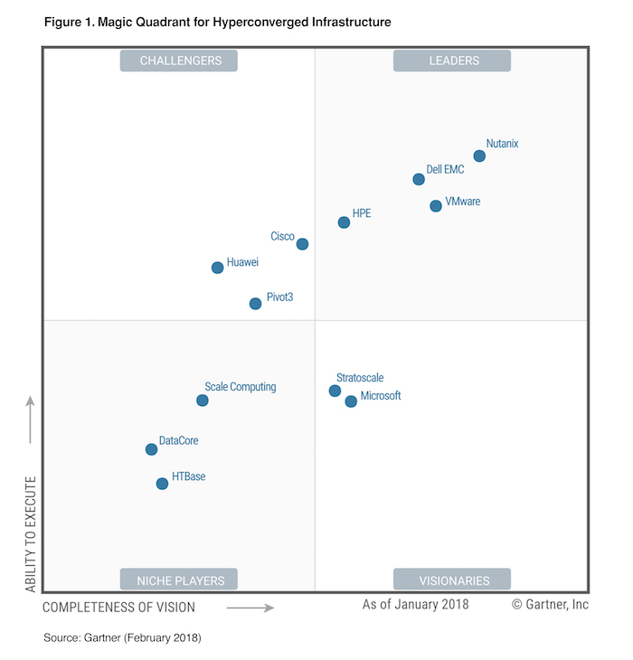 Technewsources Nutanix Named A Leader In The Gartner
