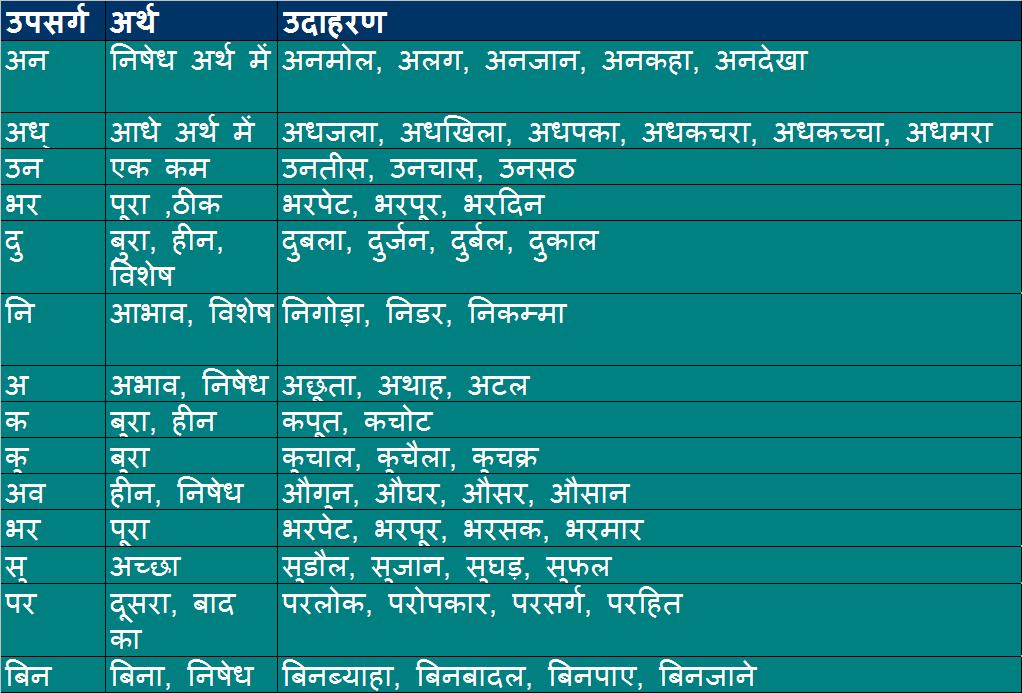 हिंदी के उपसर्ग