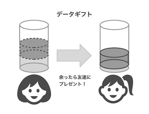 mineoデータギフト
