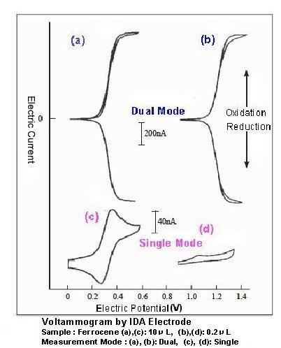 Voltamograma por electrodo IDA