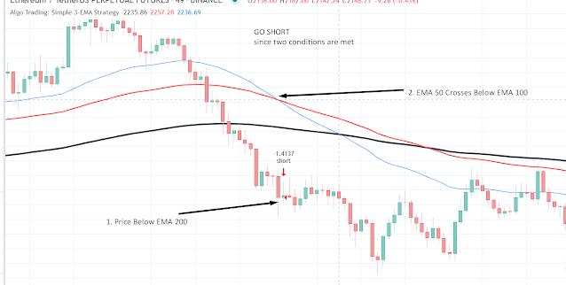 Free TradingView Scripts - Going Short When EMA 50 Crosses Below EMA 100