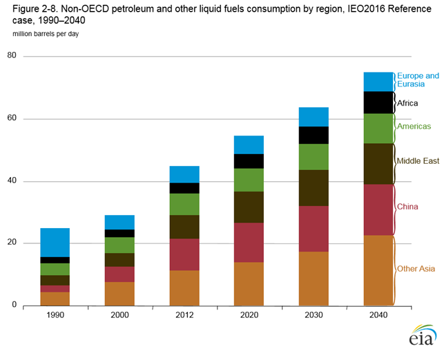 Non-OECD petroleum and other liquid fuels consumption by region, 1990-2040. Non-OECD regions account for essentially all the growth in liquid fuels consumption in the IEO2016 Reference case. In particular, non-OECD Asia and the Middle East account for about 75 percent of the world increase in liquids consumption from 2012 to 2040, with Africa and the non-OECD Americas each accounting for about 10% of the world increase. Fast-paced economic expansion among the non-OECD regions drives the increase in demand for liquid fuels, as strong growth in income per capita results in increased demand for personal and freight transportation, as well as demand for energy in the industrial sector. Graphic: EIA