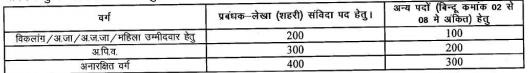CG CMHO Various Post Recruitment 2020,  Korba District