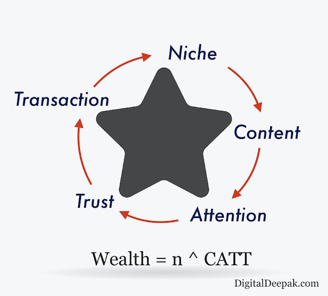 CATT Marketing Funnel - Global Digitify