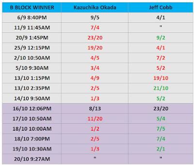 G1 Climax 31 Betting: Okada .vs. Cobb