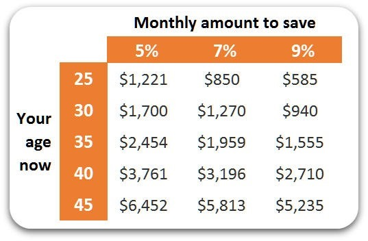 monthly-amount-to-save