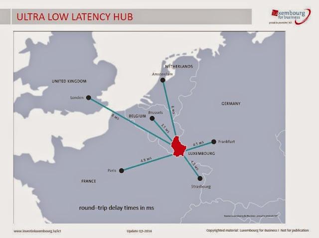 ルクセンブルクのネットワークの遅延