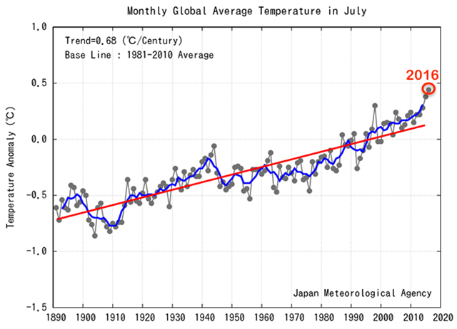 July 2016 global temperature anomalies (degrees Celsius) relative to a 1981-2010 average since 1891. The blue line is a five-year running mean, while the red line is the long-term trend. Graphic: Japan Meteorological Agency
