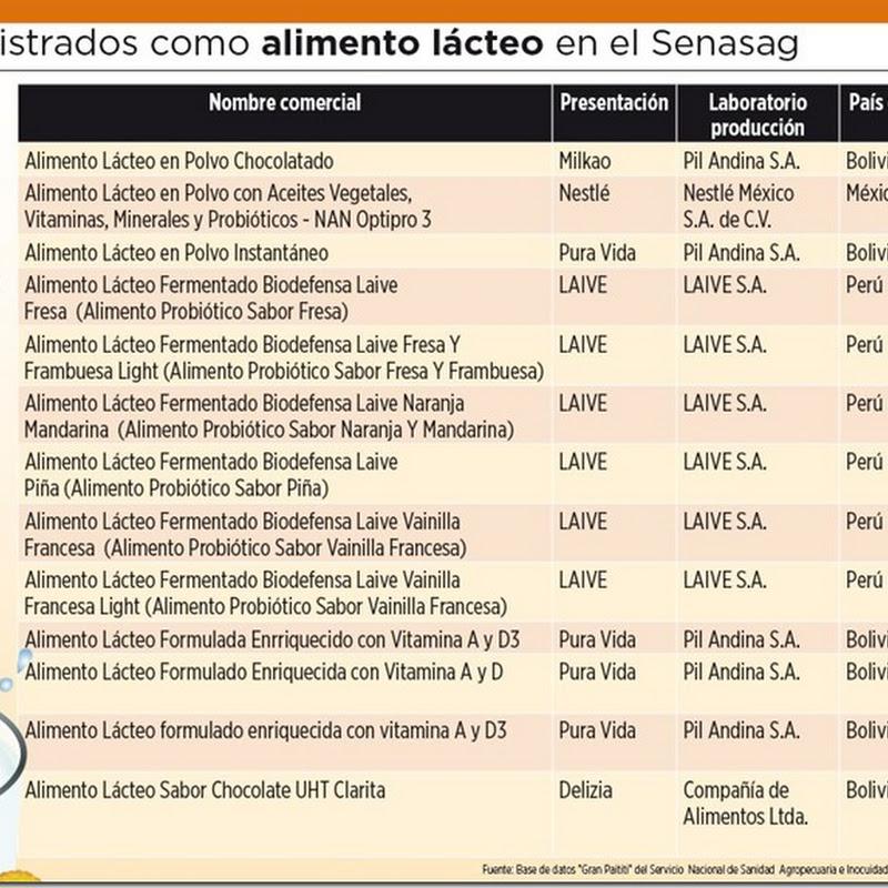 """Conozca 13 """"alimentos lácteos"""" que se venden en Bolivia y que no son ni yogur ni leche"""