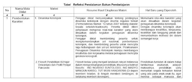 Contoh Tugas 02-OJT 1 Melakukan Refleksi Pendalaman Bahan Pembelajaran