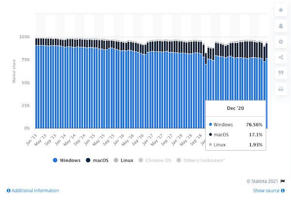 Statistik Pengguna Windows, Linux dan MacOS