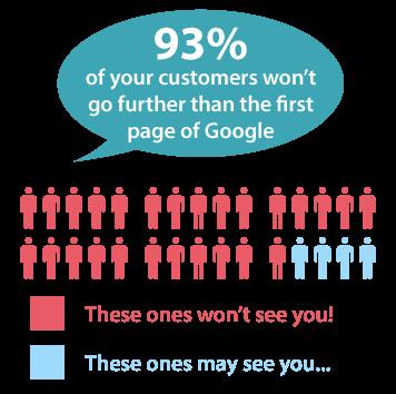 El 93% de los consumidores no pasa de la primera página de Google.