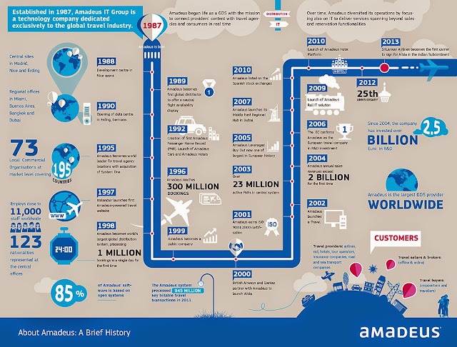 Infographix - Amadeus_Brief_History.jpg