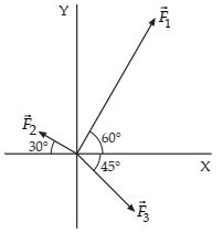 Soal dan Pembahasan Fisika: Vektor Secara Analitis
