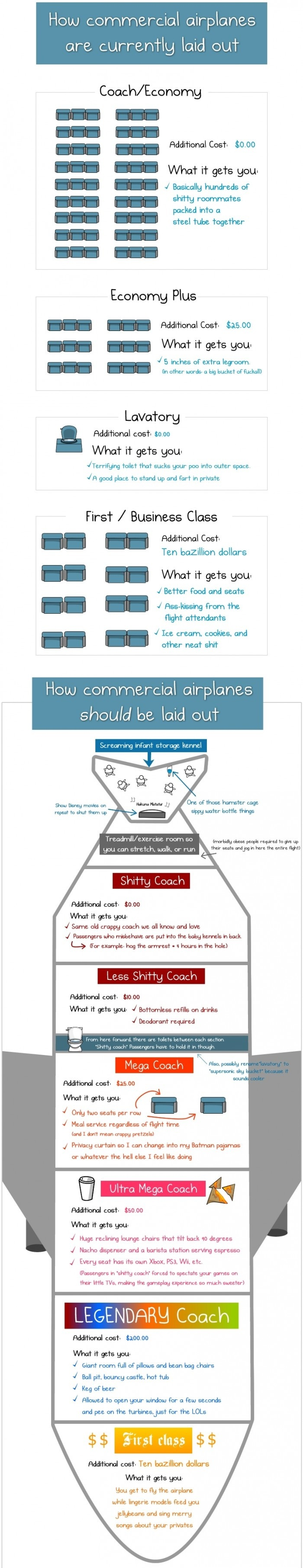 How Commercial Airplanes Are Laid Out