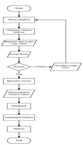 Si1312477000 widuri dalam penelitian ini penulis menggunakan flowchart dan unified modelling language uml untuk menggambarkan rancangan prosedur dan proses yang berjalan saat ccuart Gallery