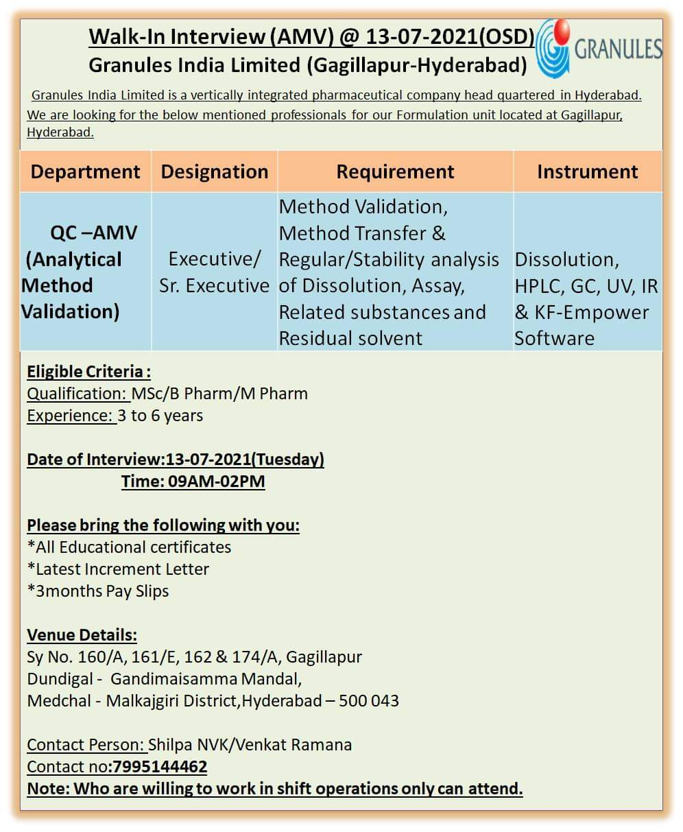 Opening For Analytical Method Validation At Granules India