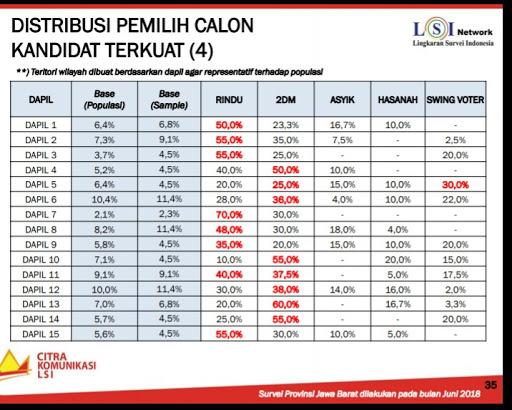Gerindra Karawang Cuek Hasil Survey Pilgub Jabar