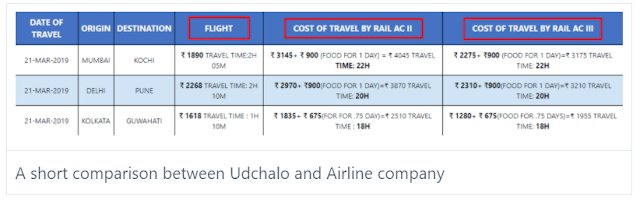 A short comparison between Udchalo and Airline company