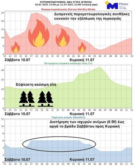 Ε.Α.Α : Δυσμενείς οι πυρομετεωρολογικές συνθήκες σε Βαρνάβα Αττικής και Νέα Στύρα Ευβοίας