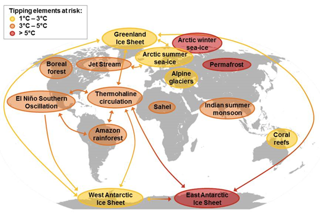 Global map of potential climate tipping cascades. The individual tipping elements are color-coded according to estimated thresholds in global average surface temperature (tipping points; 18,43). Arrows show the potential interactions among the tipping elements, based on expert elicitation, which could generate cascades. Note that although the risk for tipping (loss of) the East Antarctic Ice Sheet is proposed at >5 degrees Celsius, some marine-based sectors in East Antarctica may be vulnerable at lower temperatures. Graphic: Steffen, et al., 2018 / PNAS