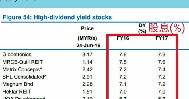 Aim the bull high dividend yield stock for High div stocks