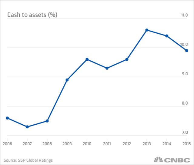 Cash to assets (percent) of U.S. companies, 2006-2015. Data: S&P Global Ratings. Graphic: CNBC
