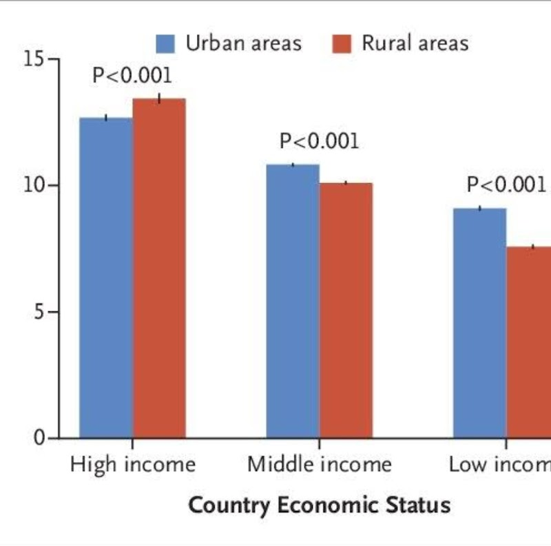 Upper Middle Income Country, Menurut Siapa?