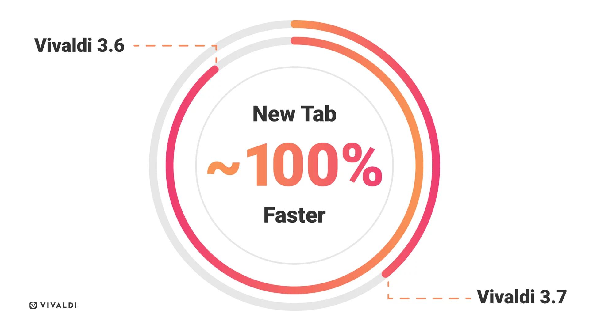 Vivaldi Browser raddoppia la velocità con il nuovo aggiornamento