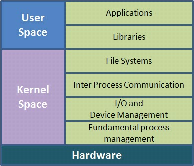 Linux Kernel Programming: Difference between Microkernel ...