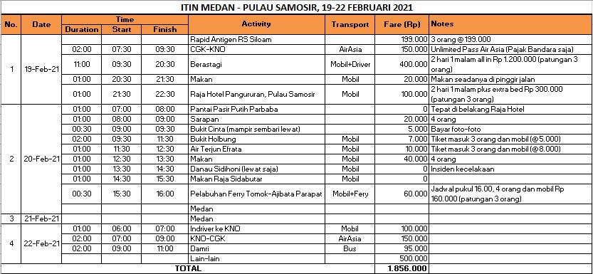 Itinerary Medan Samosir