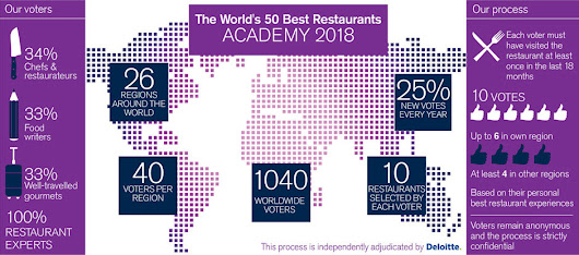 50 Restoran Terbaik 2017 Dunia versi The World's 50 Best Academy