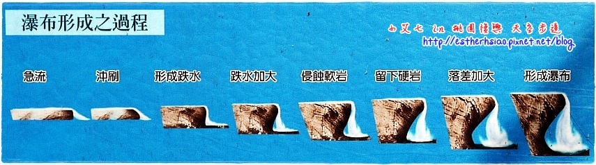 14 瀑布形成之過程