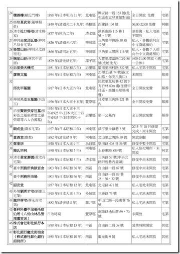 補充資料_臺中市古蹟54簡_03