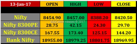 Today's stock Market closing rates 13 jan 2017