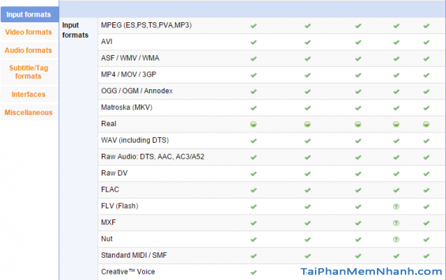 Các định dạng nhạc, phim, video mà VLC Player hỗ trợ