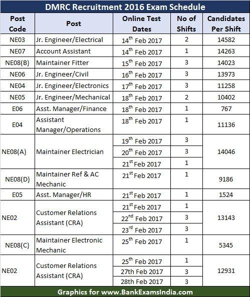 DMRC recruitment exam dates, delhi metro rail recruitment exam dates,DMRC hall tickets,DMRC admit cards