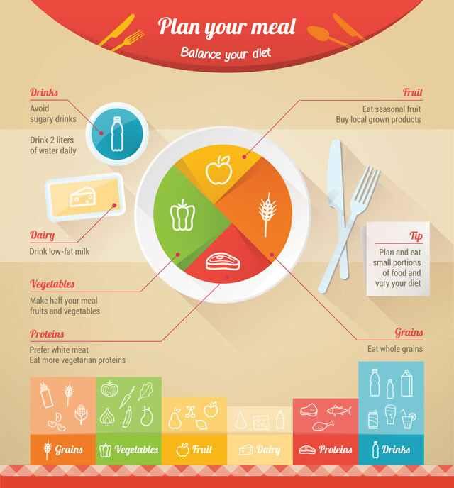 خطط لخطتك وتوازن في نظامك الغذائي