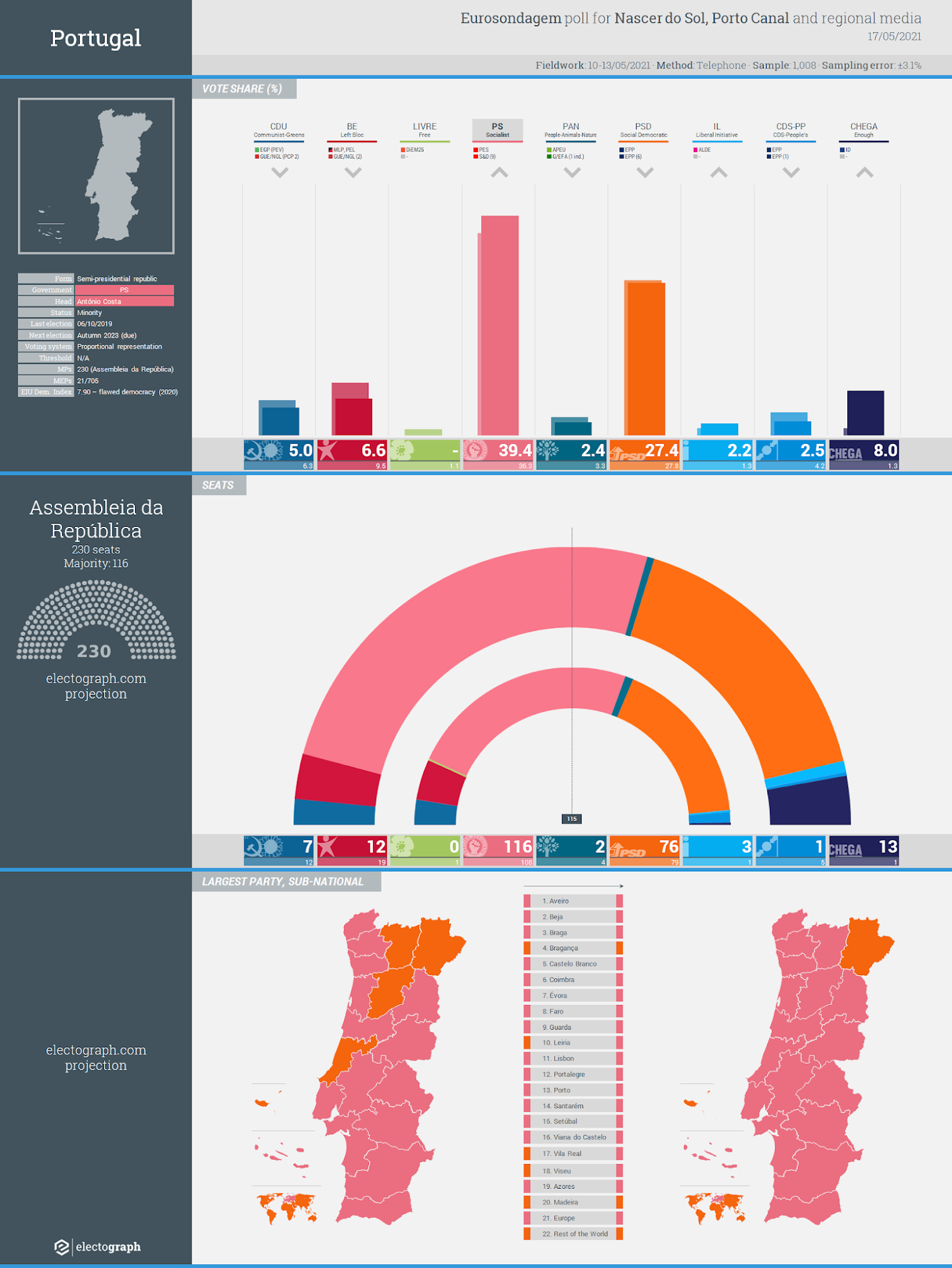 PORTUGAL: Eurosondagem poll chart for Sol and Porto Canal, 17 May 2021