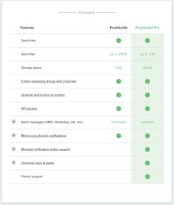 Características de Pushbullet