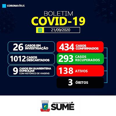 Município de Sumé registra 18 novos casos de coronavírus nesta segunda-feira