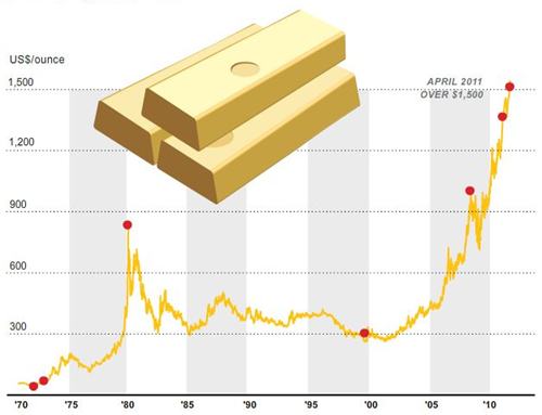 Gold as a perfect store of value - money vs currency difference