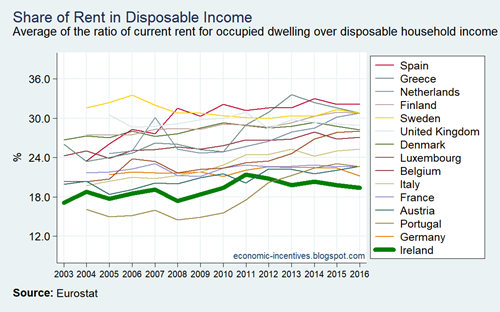 EU15 SILC Share of Rent in Disposable Income 2004-2016