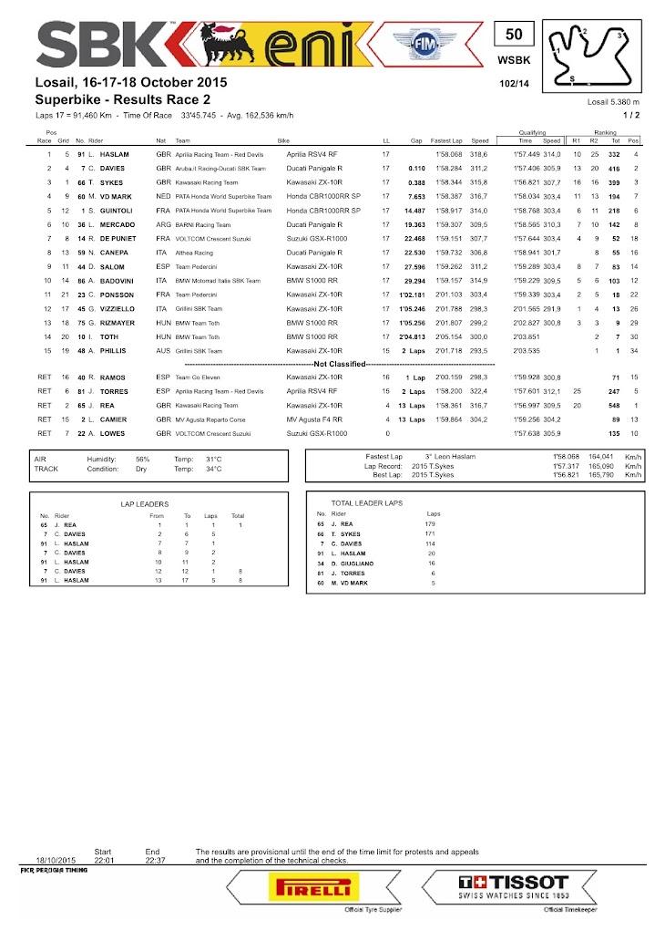 sbk-2015-losail-race2.jpg