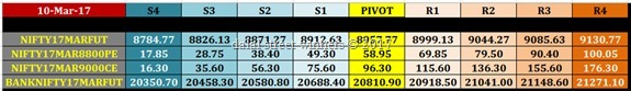 nifty banknifty future option intraday levels for 14 march 17