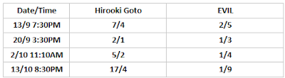 G1 Climax 30 Betting: Hirooki Goto .vs. EVIL
