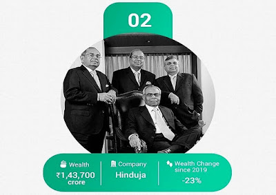 இந்தப் பட்டியலில் இரண்டாம் இடம் பிடித்துஇருப்பவர்கள் Hinduja Group.