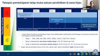 Tatap Muka Sekolah di Zona Hijau, SMA/SMP Juli, SD/MI September dan TK/Paud November